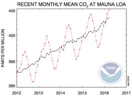 Co2 Levels Chart Atmospheric Carbon Dioxide Levels
