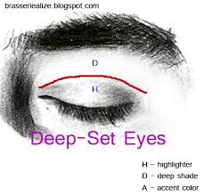 basic makeup for deep set eyes