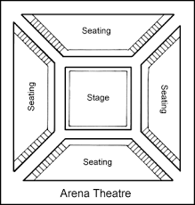 Arena Stage Arena Stage Stage Theatre