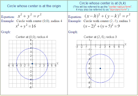 equation of circles a plus topper