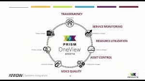 What Is Prism What Is Prism Oneview