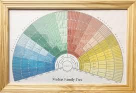 Genealogy Fan Chart Fan Charts St Louis Genealogical Society