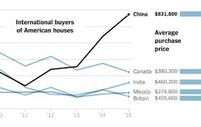 international business analysis between china and united states