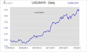 Us Dollar Vs Malaysian Ringgit Chart Usd Ringgit Exchange Rate Currency Exchange Rates