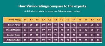 Is Vivino A Dependable Source Wagon Wine