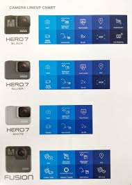 Gopro Hero 7 Camera Lineup Chart And Features Gopro