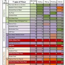 Gluten Free Flour Comparison Chart In 2019 Low Carb Flour