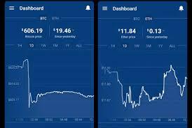 Litecoin Price Chart Coinbase Digix Dao In Coinbase Address