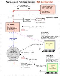 apple airport wireless network diagram vaughn's summaries setup apple airport express at Apple Network Diagram