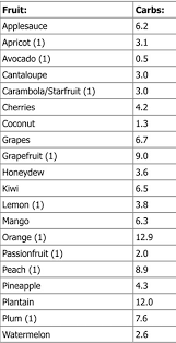 Low Carb Fruit Atkins Chart List Food Low Carb Low