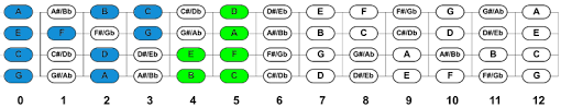 Ukulele Fretboard Notes Chart Pdf Diagram Downloads