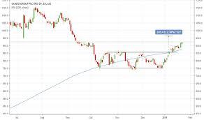 Ocado Share Price Chart Ocdo Stock Price And Chart Lse Ocdo Tradingview