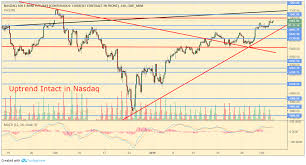 Nq 100 Futures Chart 3 Things You Need To Know About The Market Today Services