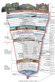 Dante S Inferno Chart Meaning Of Symbolism And Allegories In Dantes Inferno Of
