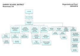 Organizational Chart Miscellaneous Garvey School District