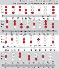 Baritone Horn Fingering Chart Ohmusic