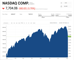 Nasdaq Index Chart Live Nasdaq Comp Index Today Compx Live Ticker Nasdaq Comp
