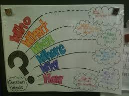 5 Ws Anchor Chart Google Search Kindergarten Anchor