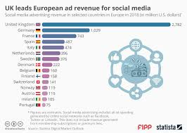 Chart Of The Week Uk Leads European Ad Revenue For Social