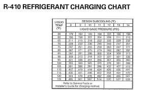 R410a Charging Chart Hpac Magazine