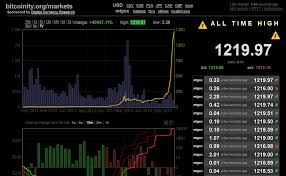Bitcoin Chart Live India Bitcoin Price Chart Live Currency Exchange Rates