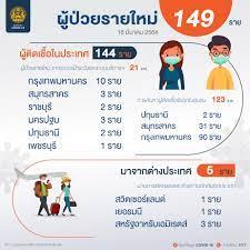 ศูนย์ข้อมูล COVID-19 - วันอังคารที่ 16 มีนาคม 2564 รายละเอียดผู้ป่วยรายใหม่  149 ราย ----------------------------- 👥 เป็นคนไทย 🇹🇭 2 ราย สัญชาติอิตาลี  🇮🇹 1 ราย เนเธอร์แลนด์ 🇳🇱 1 ราย ปากีสถาน 🇵🇰 1 ราย 🛂  เดินทางมาจากต่างประเทศ จาก 🇨🇭