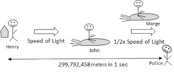 speed of light equation physics. remember that the ruler and clock john henry use to measure john\u0027s distance speed relative shows moving away from at of light equation physics