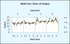Multi Vari Chart E Learning Sigma Magic Software