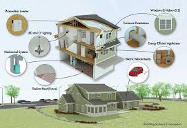 Small Picture Net zero energy homes Yesterdays dream todays reality My