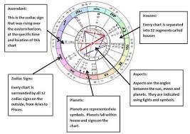 Astrology Chart Explained Astrology Chart Numerology