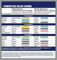 electrical wiring colors black and white educamaisvoce com electrical wiring colors black and white cord sets power cords for the global in wiring black