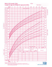 Baby Growth Chart By Week In Womb Interpreting Infant Growth Charts The Science Of Mom