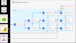 Real Time Bidding Digital Marketing Google Cloud