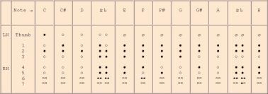 Philippe Bolton Recorder Maker Recorder Fingering Charts