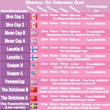 Menstrual Cup Ultimate Menstrual Cup Comparison Chart