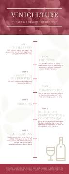 Winemaking Log Chart Simple Red Wine Timeline Infographic Templates By Canva