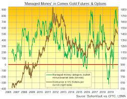 Stock Markets Rise Amid Fresh Us China Hopes Gold Prices