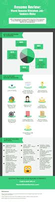 Worst Resume Mistakes Job Seekers Make Infographic Portal