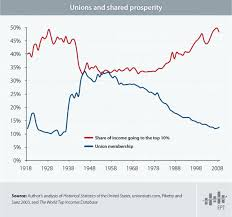 Middle Class Shrinking Chart The Growth Of The Middle Class Is Tied Directly To The