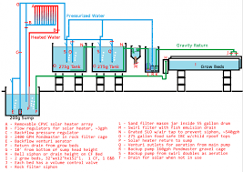 55 Gallon Drum Inches To Gallons Chart 500 Gallon Aquaponics System Flow Diagram Aquaponics