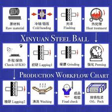 Sae 52100 Grade Steel Balls For Bearing Parts Driveshaft Systems