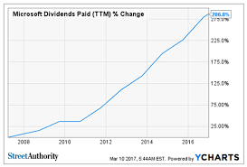 Microsoft Dividens Why Microsoft Corporationss Dividend Payments Could Double
