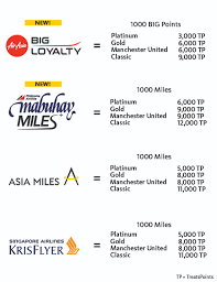 Mabuhay Miles Redemption Chart Domestic Treatspoints Maybank Philippines