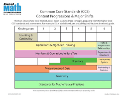 Common Core Math Standards Chart Excel Math Title I Math Resources That Work