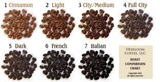 Coffee Roast Levels Lens Coffee