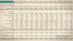 What Is A Cashflow Forecast