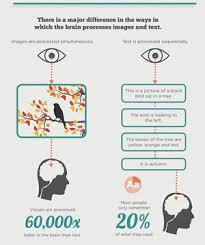 Simple Info Graphics Benefits Of Using Infographics In Your B2b Proposals