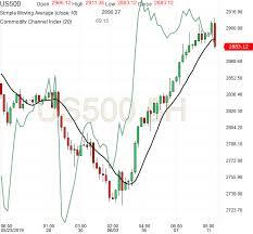 Emini Futures Trading Update 11jun2019 Emini Futures