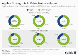 Chart Apples Strength Is In Value Not In Volume Statista