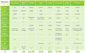 Wordpress Comparison Chart Managed Wordpress Hosting Comparison Chart Review Signal Blog